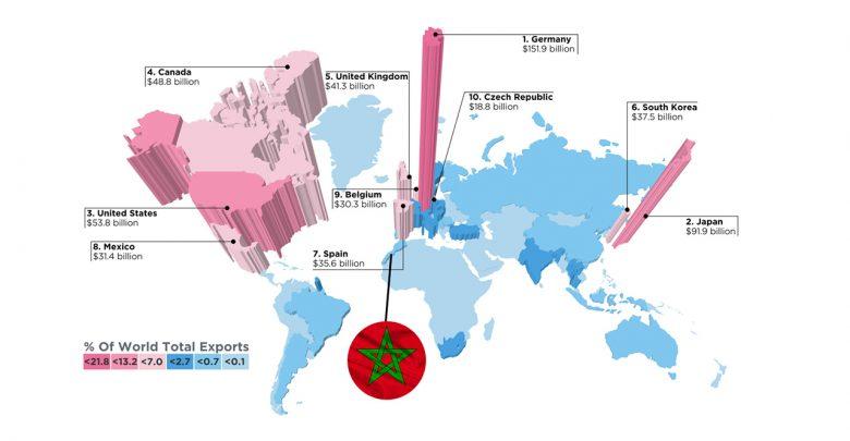 صورة المغرب وضعتنا على الخارطة! تعرّف على أكثر دول العالم تصديرًا للسيارات